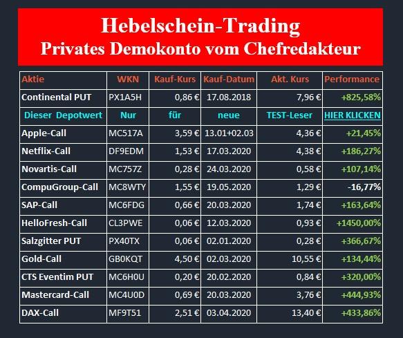 hebelschein trading börsenbrief